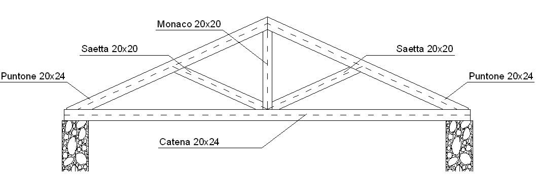 Dimensionamento tettoia in ferro profilati alluminio for Staccionata dwg